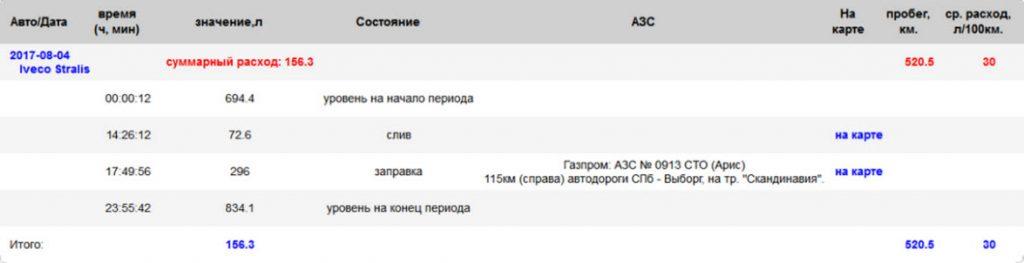 Заправки отчет 1